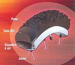 increvable pneus increvables anti crevaison. Black Bedroom Furniture Sets. Home Design Ideas